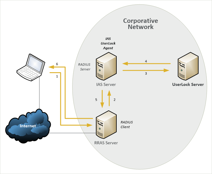 BYOD Security - VPN with RADIUS authentication
