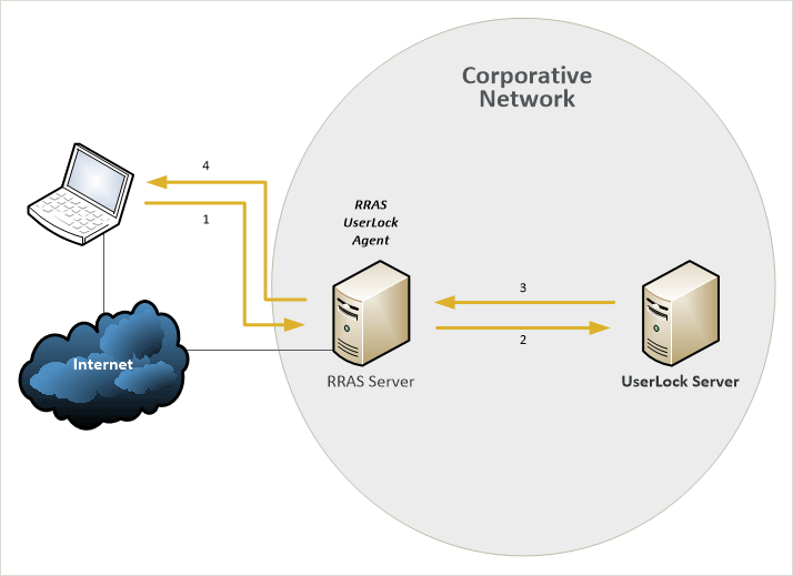 VPN sessions (with a Microsoft RRAS Server