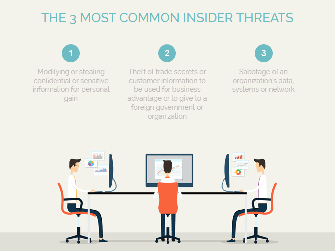 Common Insider Threats from CERT