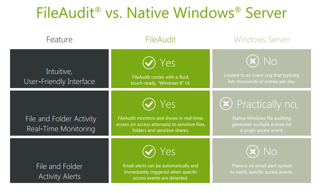 Comparison FileAudit vs Nativs Windows Auditing