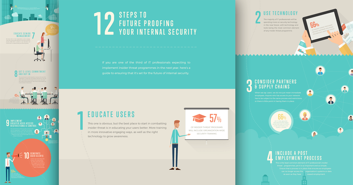 12 steps addressing insider threat