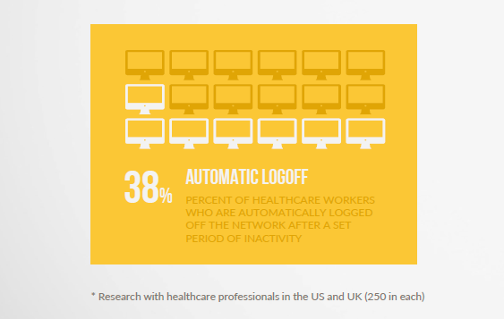automatic logoff healthcare research