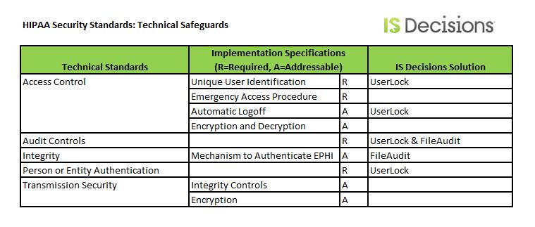 technical safeguards HIPAA