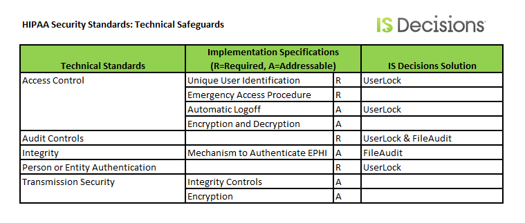 technical safeguards HIPAA ISDecisions