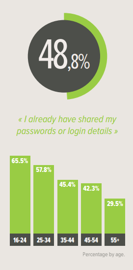 enterprise network password sharing