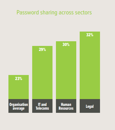 password-sharing-across-sectors