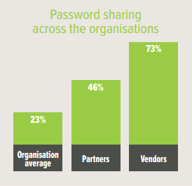 password sharing partners