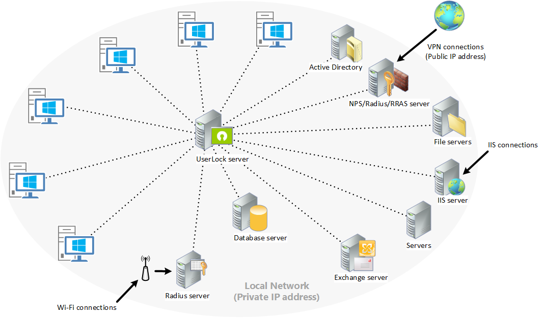 userlock client server application