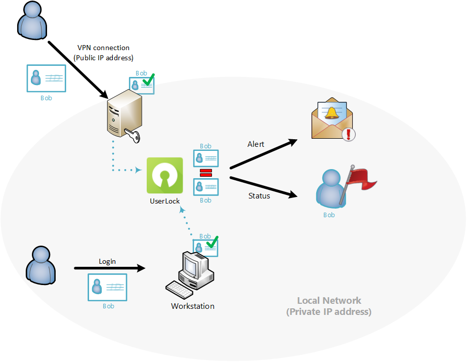 userlock simultaneous initial access points