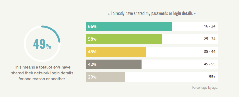 password sharing study