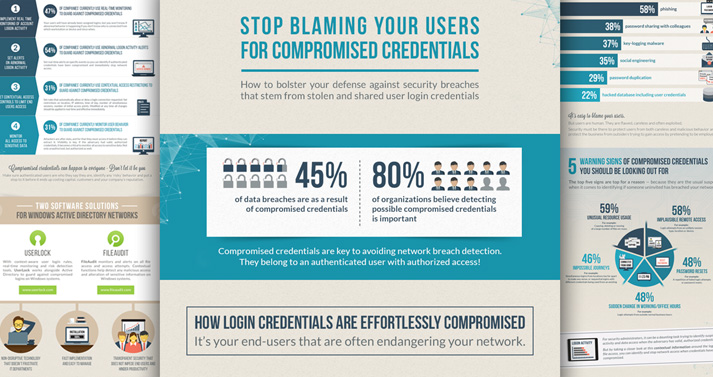 Infographic on blaming users for compromised credentials