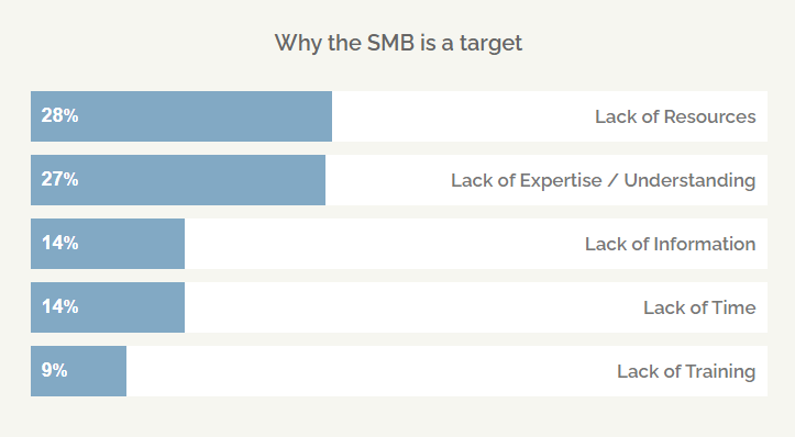 securing SMB common challenges